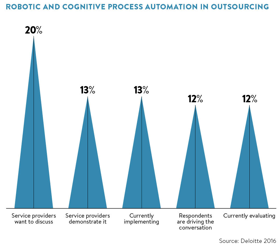 Humans Outsourcing Cognition to Their Personal Tech – What Does It Mean for the Future?