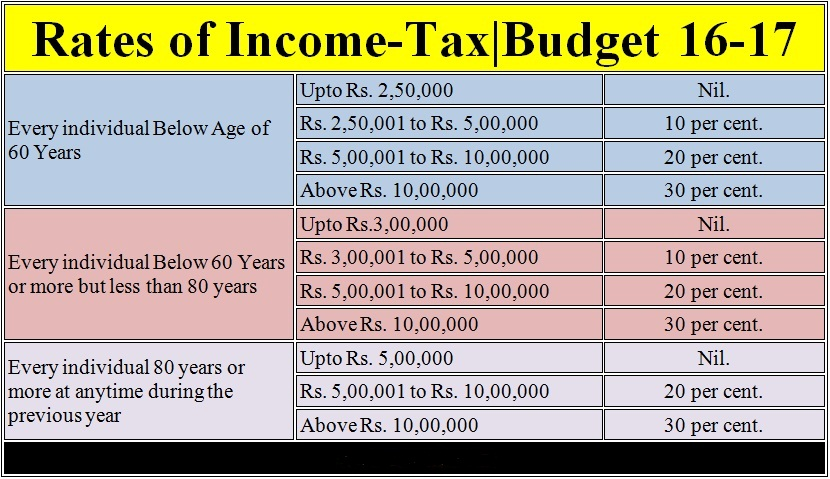 10 useful Income Tax Exemptions for Salaried Employees
